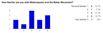 Week 10 – Makerspaces summaries