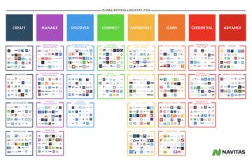 Global Learning/EdTech Landscape