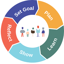 Self-Guided Learning